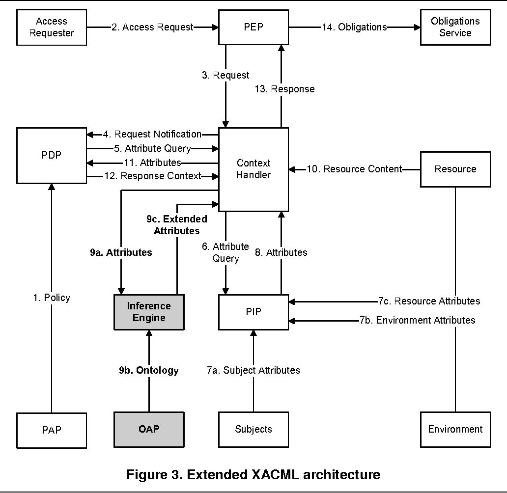 Supporting Attribute Based Access Control With Ontologies Semantic A B C Logic Diagram Scholar