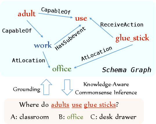 Figure 1 for KagNet: Knowledge-Aware Graph Networks for Commonsense Reasoning