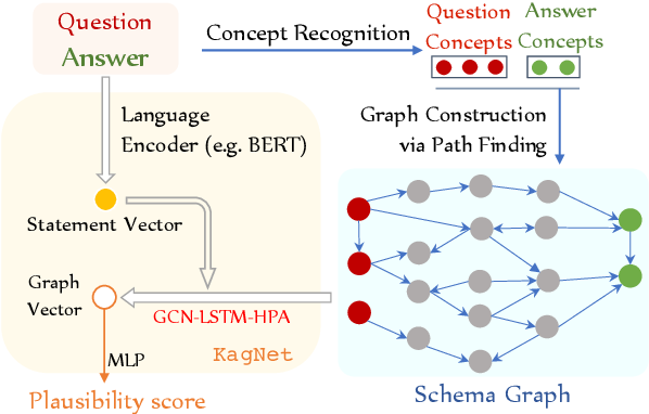 Figure 3 for KagNet: Knowledge-Aware Graph Networks for Commonsense Reasoning