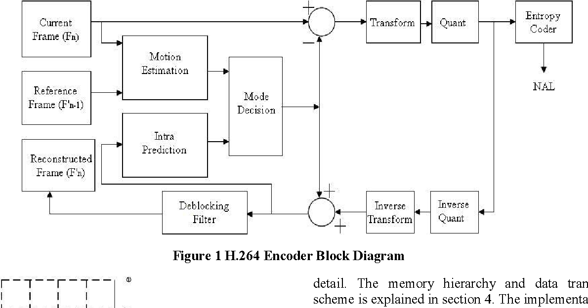 figure 1 from a low power implementation of h 264 adaptive rh semanticscholar org