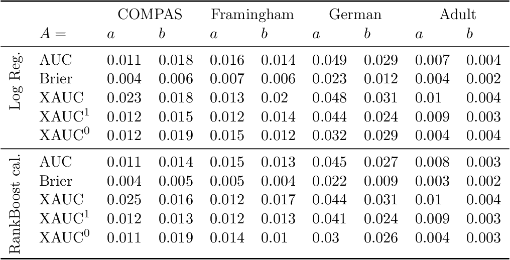 Figure 4 for The Fairness of Risk Scores Beyond Classification: Bipartite Ranking and the xAUC Metric