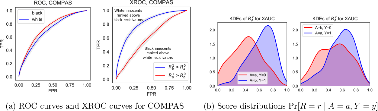 Figure 1 for The Fairness of Risk Scores Beyond Classification: Bipartite Ranking and the xAUC Metric