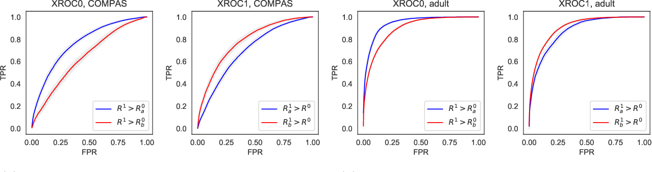 Figure 3 for The Fairness of Risk Scores Beyond Classification: Bipartite Ranking and the xAUC Metric