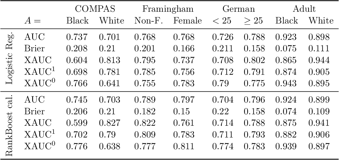 Figure 2 for The Fairness of Risk Scores Beyond Classification: Bipartite Ranking and the xAUC Metric