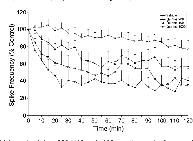 Figure 2 The effects of vehicle and quinine (200, 400 and 1000 nmol) on spike frequencies. Zero point shows quinine or vehicle solution (5% DMSO) injection time. The doses of 200 and 400 nmol quinine significantly decreased the mean spike frequency of epileptiform activity ( p < 0.05). The 1000 nmol quinine reduced spike frequency more significantly ( p < 0.001). Vehicle solution (5% DMSO) did not change the spike frequency during experiments ( p > 0.05).
