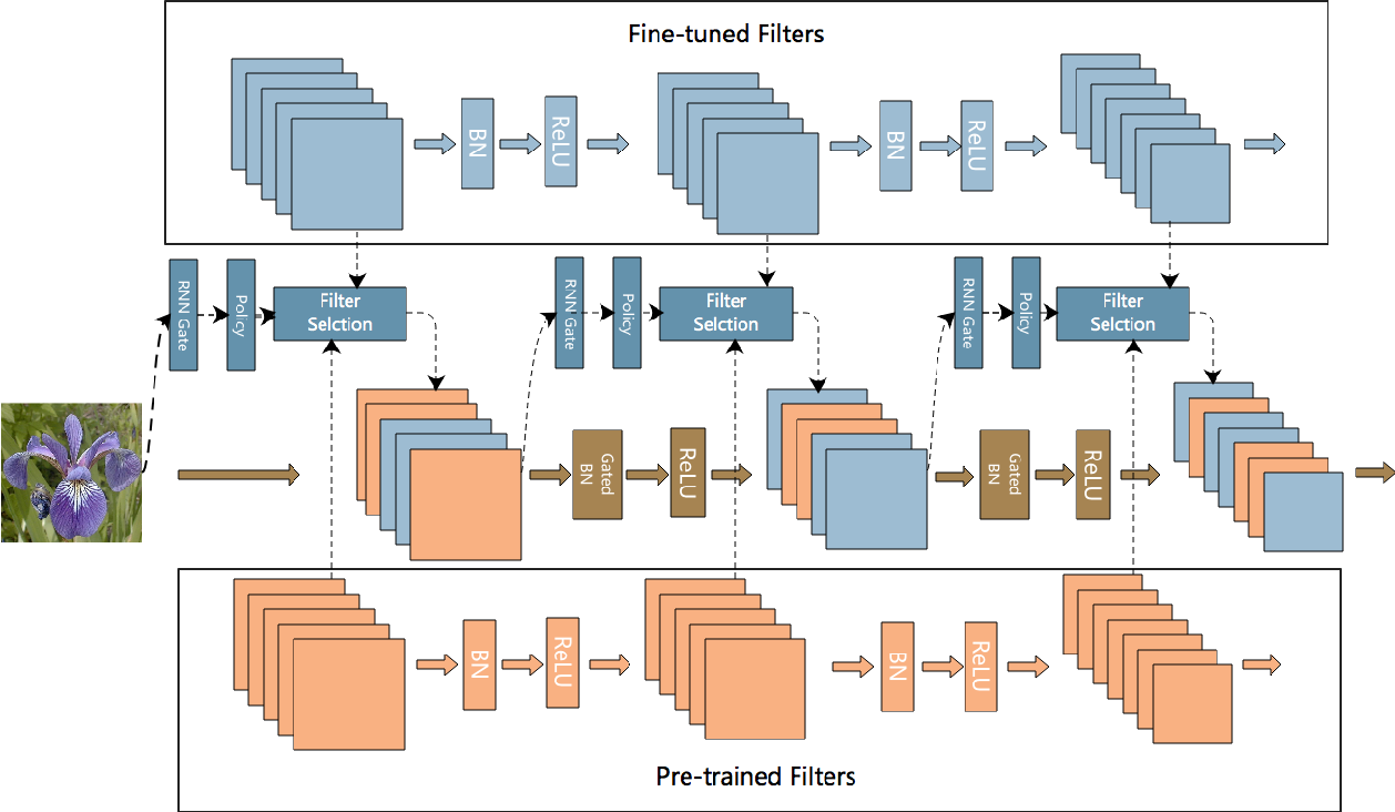 Figure 1 for AdaFilter: Adaptive Filter Fine-tuning for Deep Transfer Learning