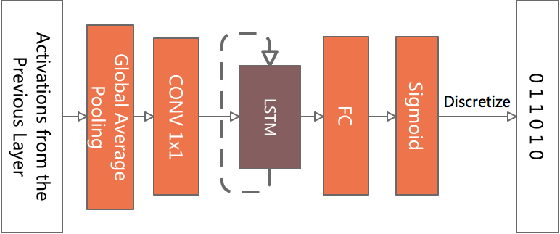 Figure 3 for AdaFilter: Adaptive Filter Fine-tuning for Deep Transfer Learning