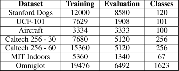 Figure 2 for AdaFilter: Adaptive Filter Fine-tuning for Deep Transfer Learning