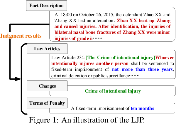 Figure 1 for Distinguish Confusing Law Articles for Legal Judgment Prediction