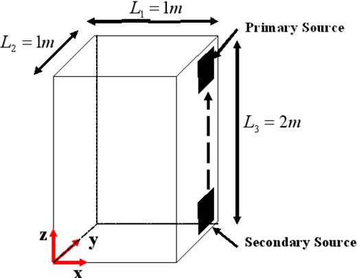 Fig. 7. Movement path of secondary source from [1,0.925,0] to [1,0.925,1.925] in z-direction.