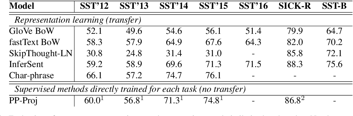 Figure 4 for SentEval: An Evaluation Toolkit for Universal Sentence Representations