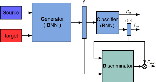 Figure 3 for Bayesian Uncertainty Matching for Unsupervised Domain Adaptation