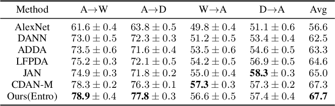 Figure 4 for Bayesian Uncertainty Matching for Unsupervised Domain Adaptation