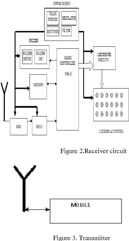 Figure 7 from gsm mobile phone based led scrolling message display figure 2 ccuart Choice Image
