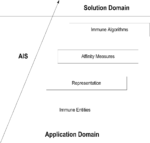 Figure 1 for Immuno-inspired robotic applications: a review