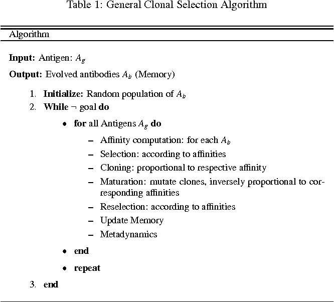 Figure 2 for Immuno-inspired robotic applications: a review