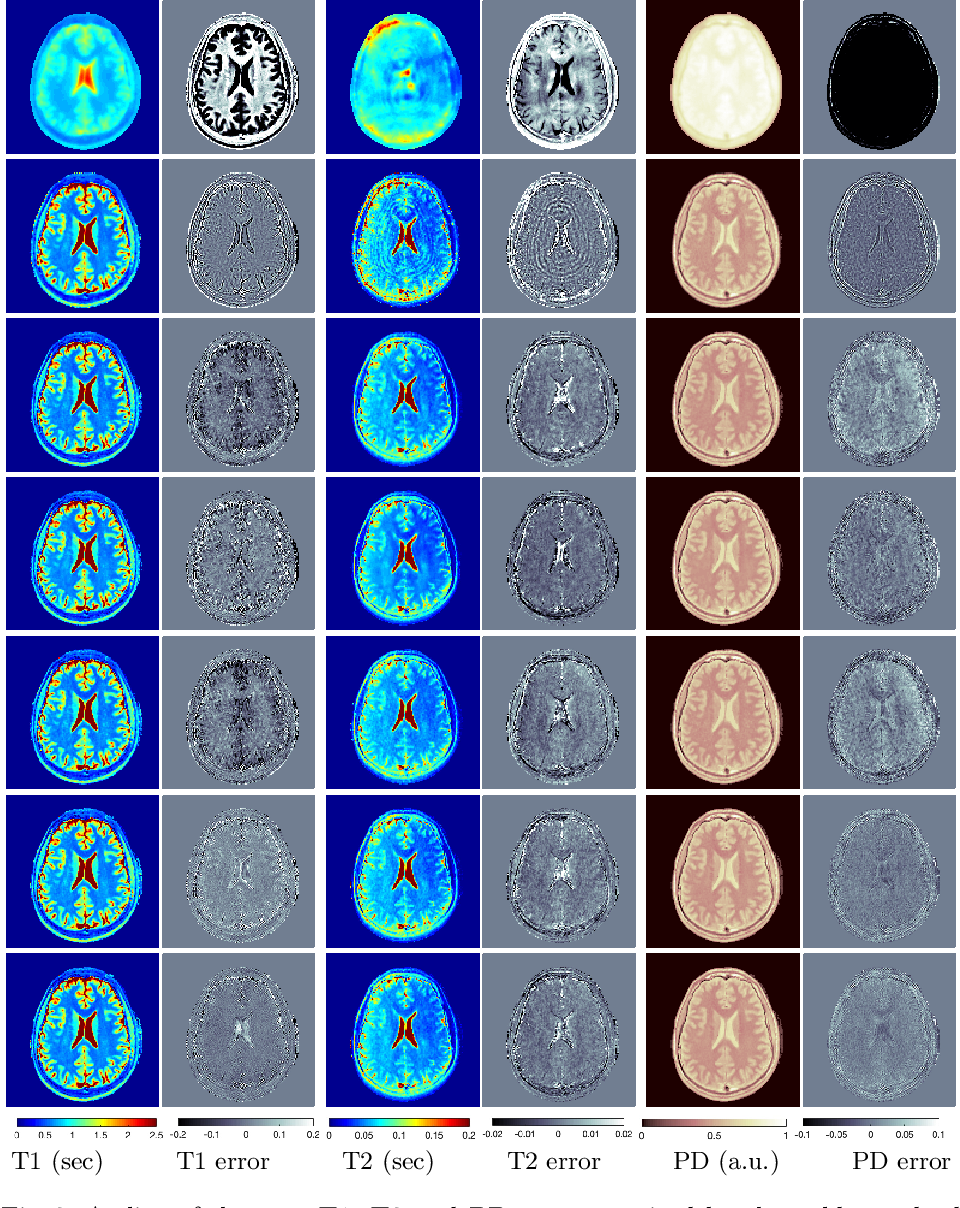 Figure 3 for Compressive MR Fingerprinting reconstruction with Neural Proximal Gradient iterations