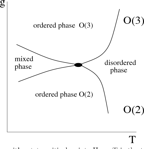 Figure 1 from fe b 20 05 instability of the o 5 multicritical phase diagram with a tetracritical point here t is the ccuart Images