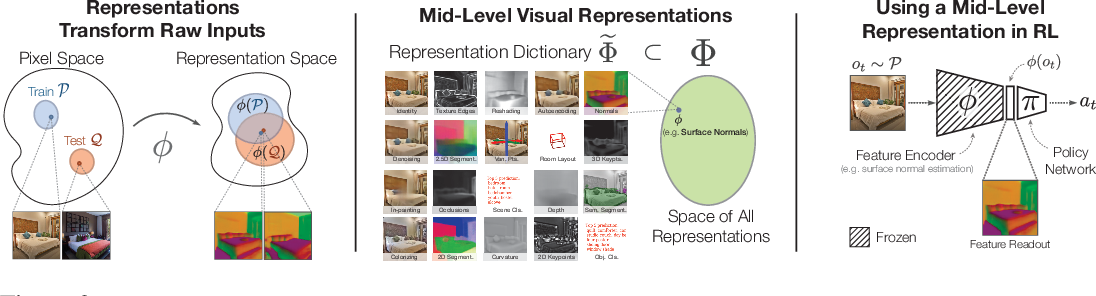 Figure 3 for Learning to Navigate Using Mid-Level Visual Priors