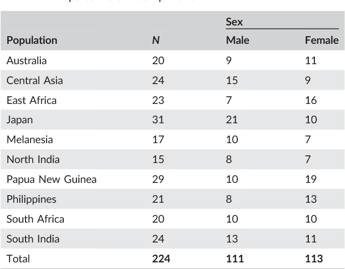TABLE 1 Populations and sample size