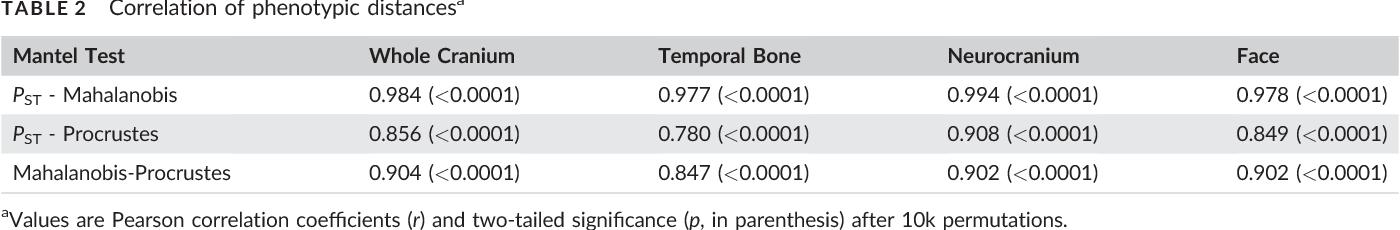 TABLE 2 Correlation of phenotypic distancesa