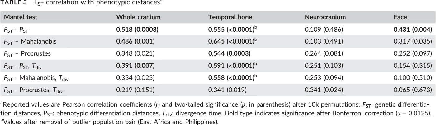 TABLE 3 FST correlation with phenotypic distances a