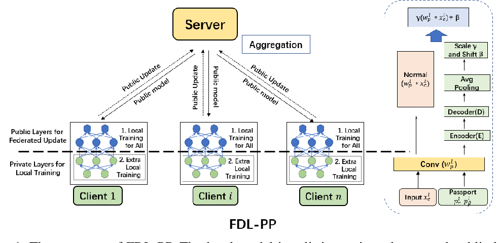 Figure 1 for Federated Deep Learning with Bayesian Privacy