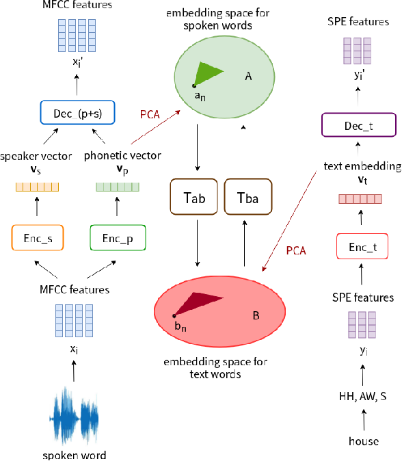 Figure 1 for Almost-unsupervised Speech Recognition with Close-to-zero Resource Based on Phonetic Structures Learned from Very Small Unpaired Speech and Text Data
