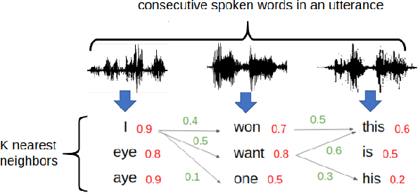 Figure 3 for Almost-unsupervised Speech Recognition with Close-to-zero Resource Based on Phonetic Structures Learned from Very Small Unpaired Speech and Text Data