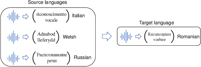 Figure 1 for Exploiting Adapters for Cross-lingual Low-resource Speech Recognition