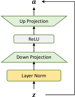 Figure 3 for Exploiting Adapters for Cross-lingual Low-resource Speech Recognition