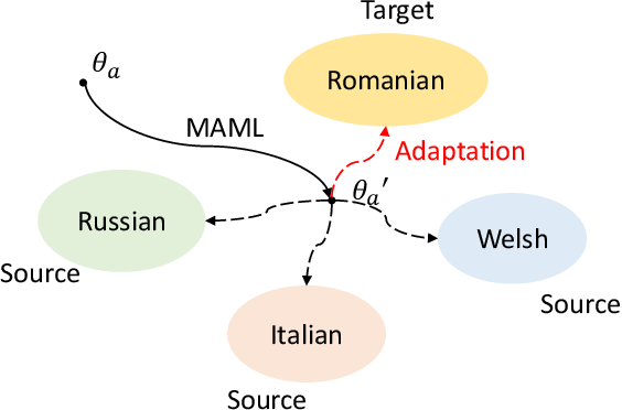 Figure 4 for Exploiting Adapters for Cross-lingual Low-resource Speech Recognition