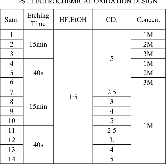 Table 2 from A wet process to fabricate silicon oxide layer for