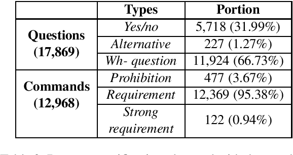 Figure 2 for Structured Argument Extraction of Korean Question and Command