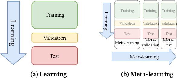 Figure 1 for OBOE: Collaborative Filtering for AutoML Initialization