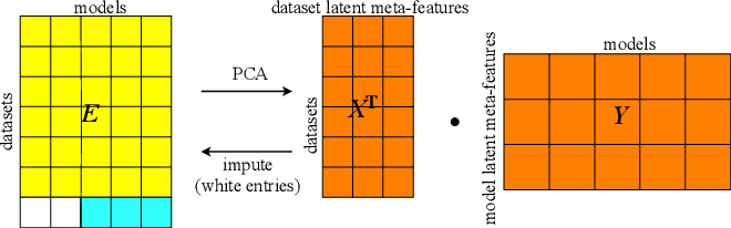 Figure 2 for OBOE: Collaborative Filtering for AutoML Initialization