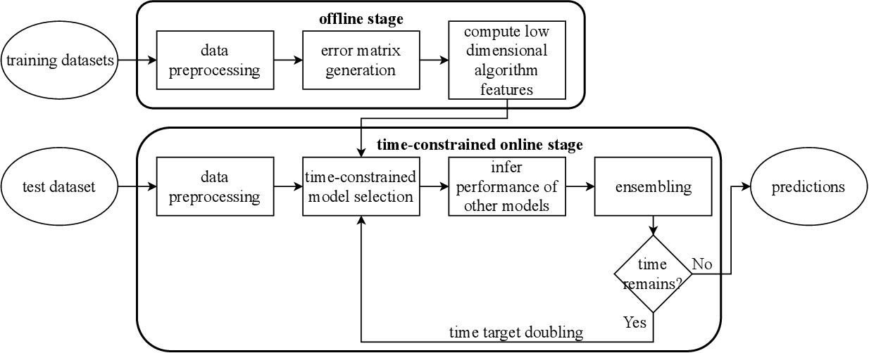 Figure 4 for OBOE: Collaborative Filtering for AutoML Initialization