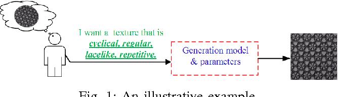 Figure 1 for A Procedural Texture Generation Framework Based on Semantic Descriptions