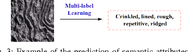 Figure 4 for A Procedural Texture Generation Framework Based on Semantic Descriptions