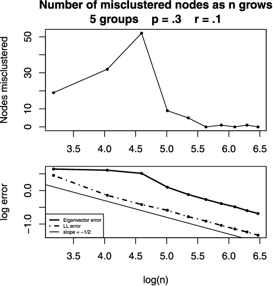 Figure 1 for Spectral clustering and the high-dimensional stochastic blockmodel
