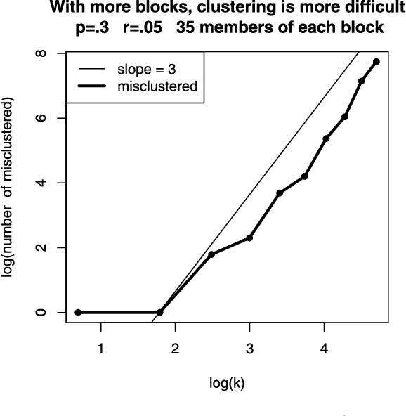 Figure 3 for Spectral clustering and the high-dimensional stochastic blockmodel