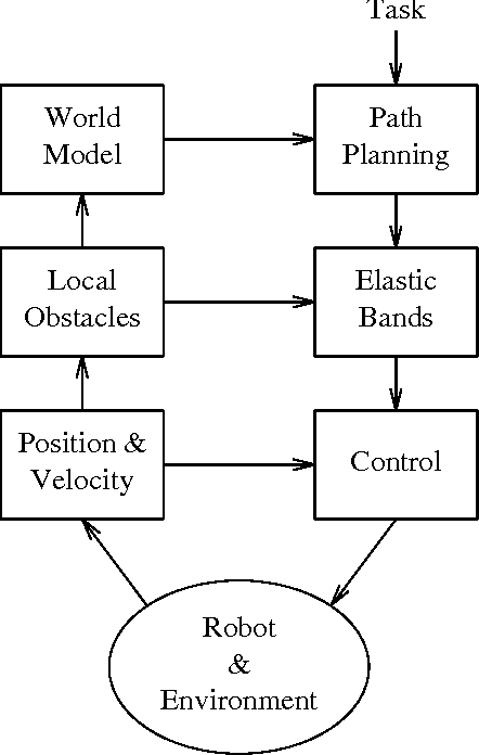 Elastic bands: connecting path planning and control - Semantic Scholar