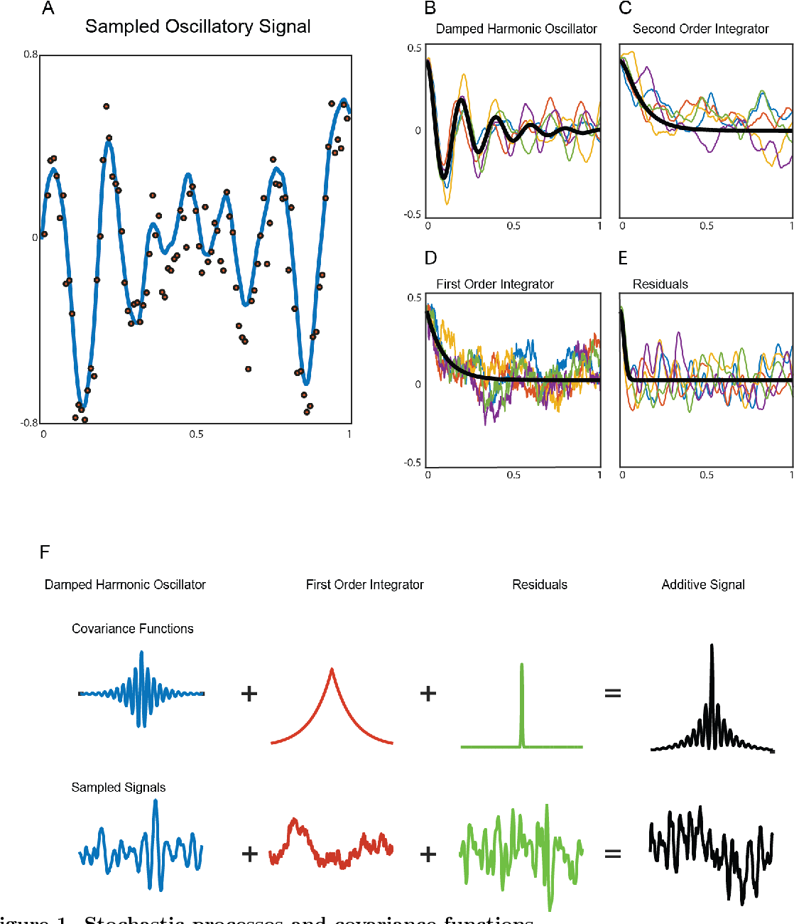 Figure 1 for Dynamic Decomposition of Spatiotemporal Neural Signals
