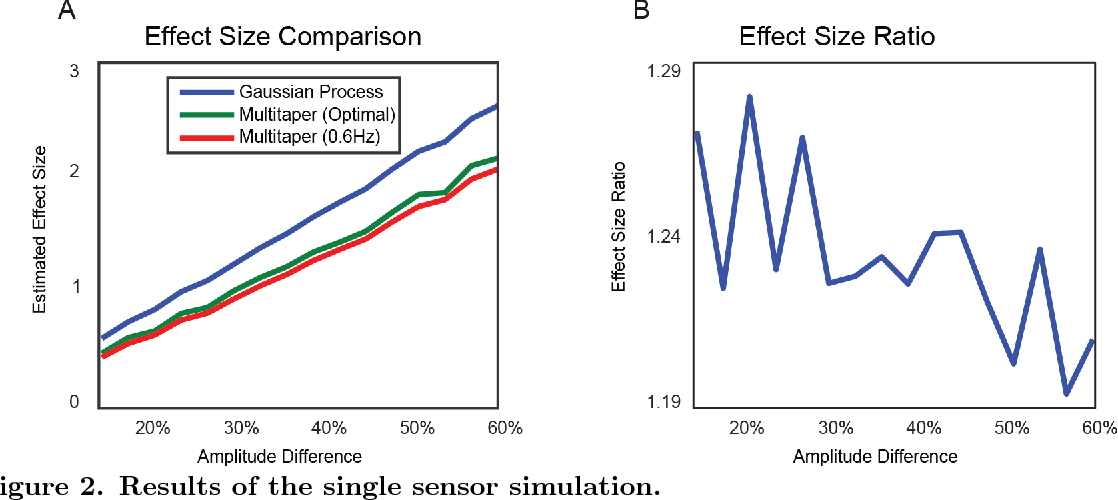 Figure 2 for Dynamic Decomposition of Spatiotemporal Neural Signals
