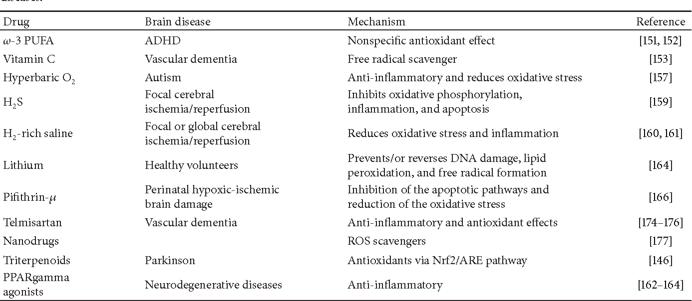 Table 1: Drugs with anti-inflammatory and antioxidant effects currently under investigation for the treatment of several neuropsychiatric diseases.