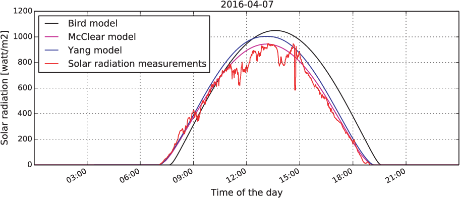 Figure 1 for Study of Clear Sky Models for Singapore