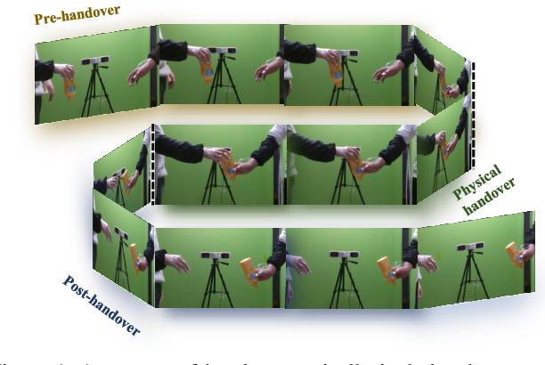 Figure 1 for H2O: A Benchmark for Visual Human-human Object Handover Analysis