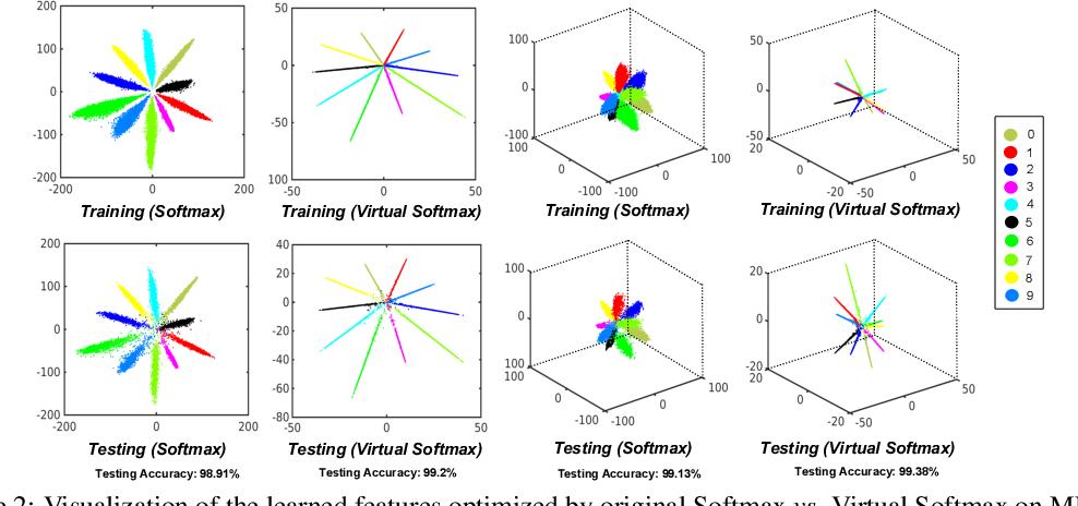 Figure 2 for Virtual Class Enhanced Discriminative Embedding Learning