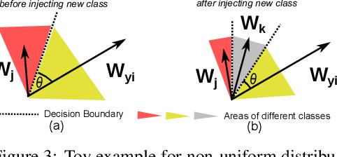 Figure 4 for Virtual Class Enhanced Discriminative Embedding Learning