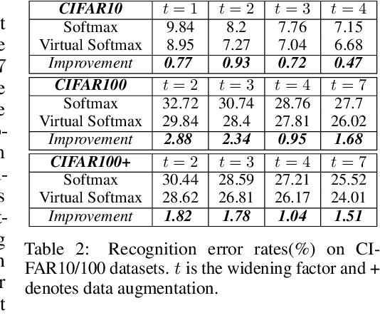 Figure 3 for Virtual Class Enhanced Discriminative Embedding Learning